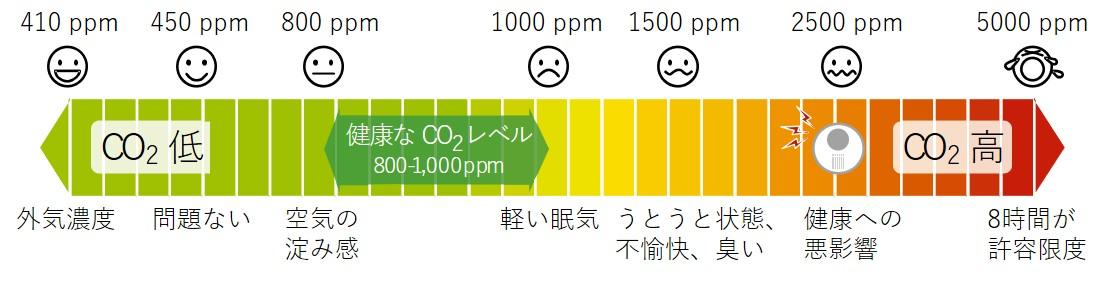 CO2濃度_内閣府資料