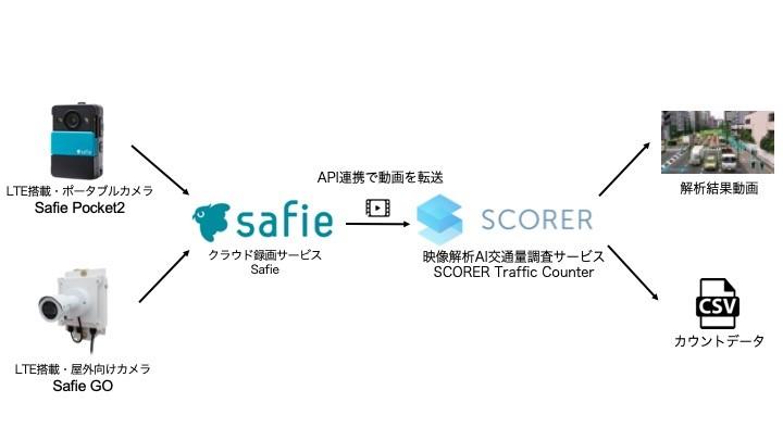 safie_service